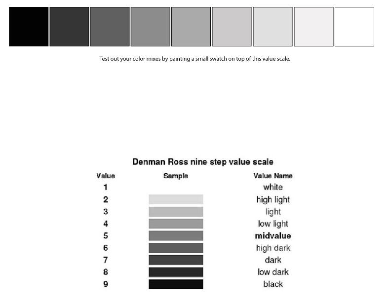 ValueScale